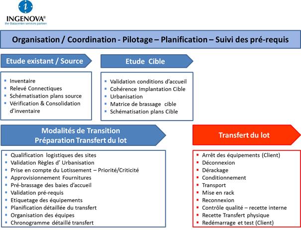 processus ingenova transfert datacenter
