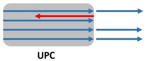 Connecteur optique UPC