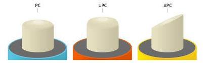 Connecteurs optiques PC-UPC-APC
